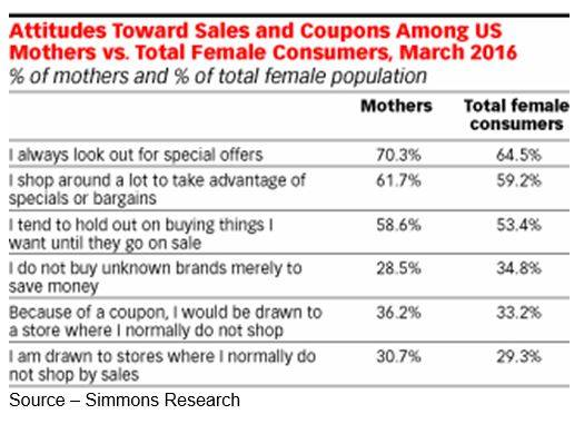 Smart Shoppers – Today's female is smarter than a lot of male marketers seem to think.  Sure, they like a bargain, but a bad bargain just isn't something she's willing to risk.