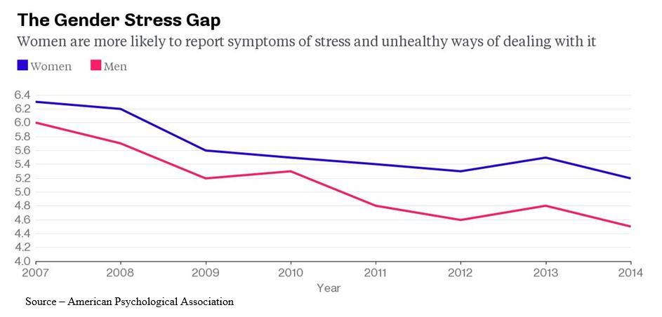 Stress – I'm not quite certain why stress has decreased over time; but the APA says it's dropping.  However, women seem to have more than their share.