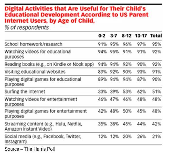Digital Tools – Youngsters learn to multitask early using their phones, tablets and computers for education and entertainment.  It's becoming more difficult for parents to get them to disconnect.